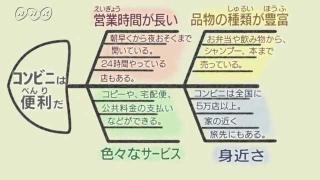 思考ツール フィッシュ・ボーン図